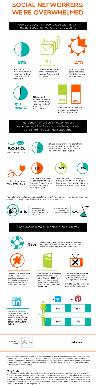 Infographi via MyLife. Click for original post.